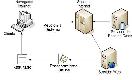 modelo-cliente-servidor